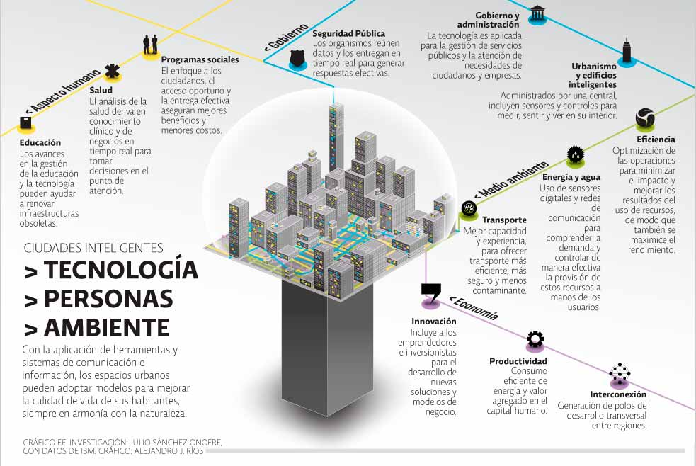 canarias-smart-cities-fluyecanarias