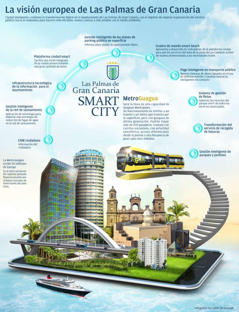 ciudad-inteligente-web-fernando montecruz-fluyecanarias-canariosqueinfluyen