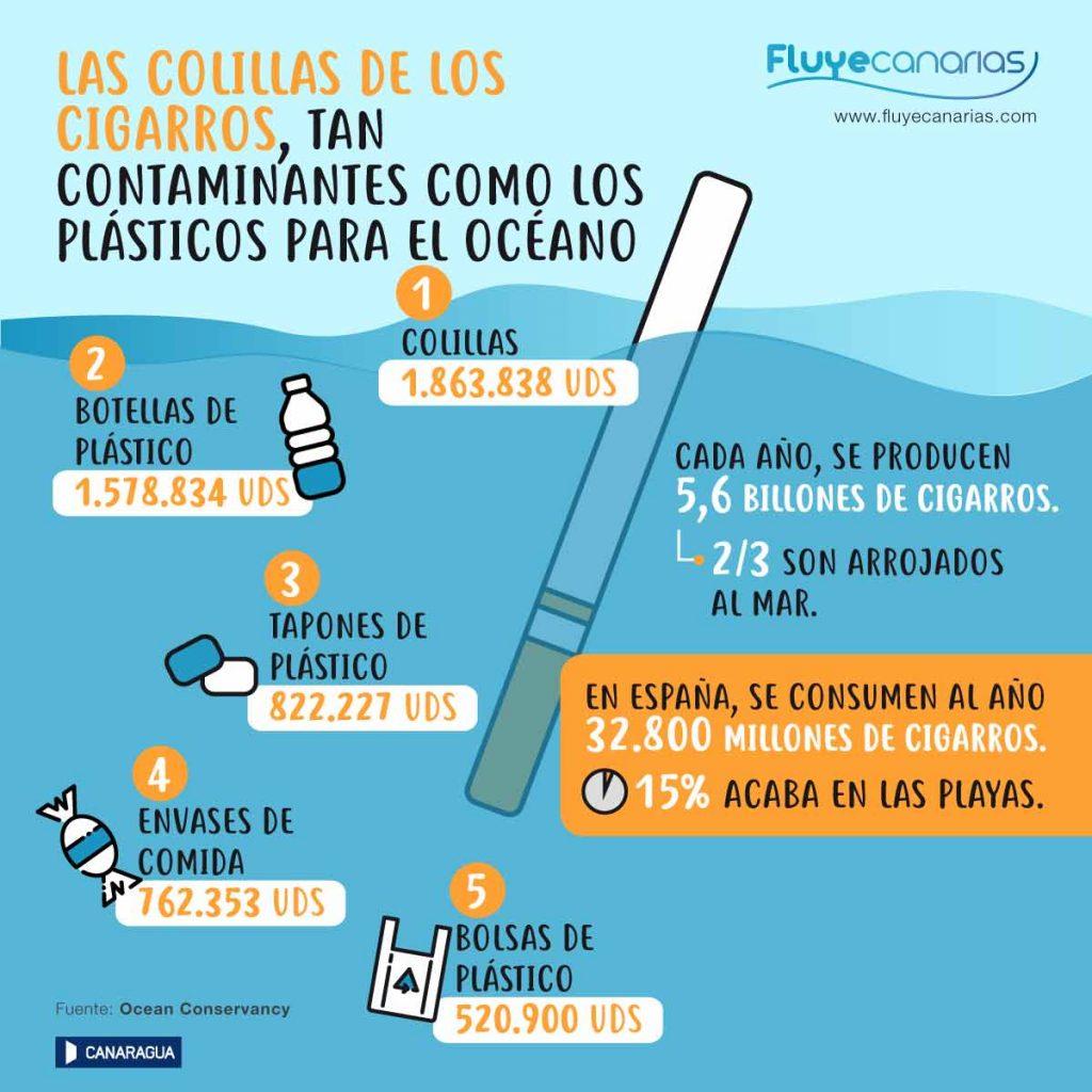 Infografía contaminación océanos por colillas de cigarrillos