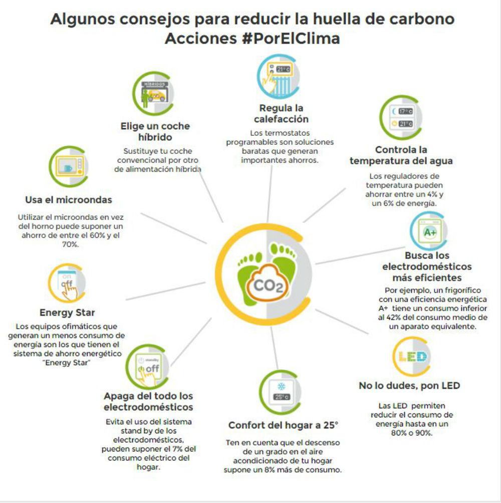 Fuente: porelclima.es